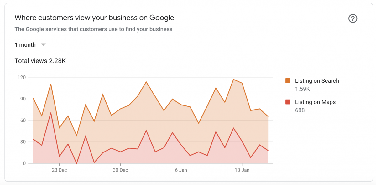 SEO Pages Screen-Shot-2019-01-19-at-21.29.18 Case Study: Vape Shop Local SEO Local SEO SEO Case Study
